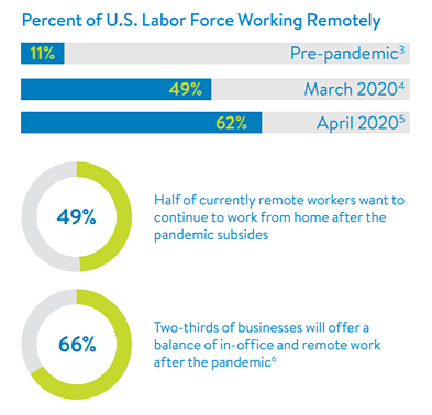 Percentage of US Labor Force Working Remotely