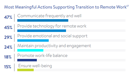 Actions to support transition to remote work