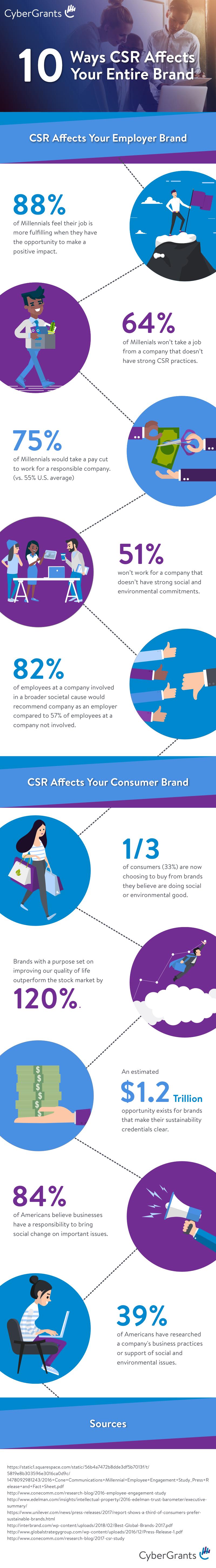 CyberGrants-Infographic