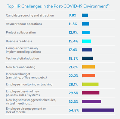 Top HR Challenges in the Post-COVID-19 Environment