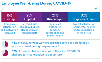 Employee Well-Being During COVID-19