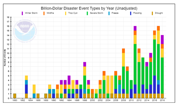 chart - disasters